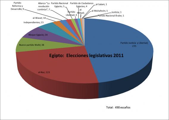 Egipto observatorio electoral - Graficas madrid palma ...