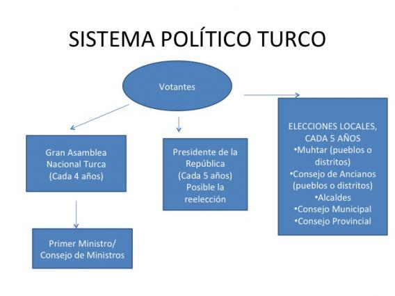 Turqu a observatorio electoral for Wc sistema turco