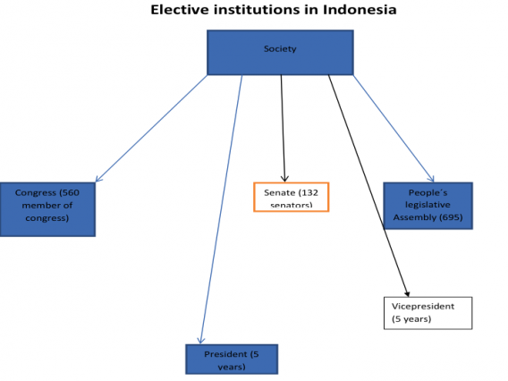 the political and legal systems of indonesia Source for information on law, colonial systems of,  subsequently supplemented by dutch legal practice  of the political and economic elite indonesia's self.